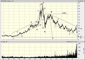 Petroleo Brasileiro SA Ord, BRPETR3 Advanced Chart - (SAO) BRPETR3, Petroleo _2014-11-30_07-29-11