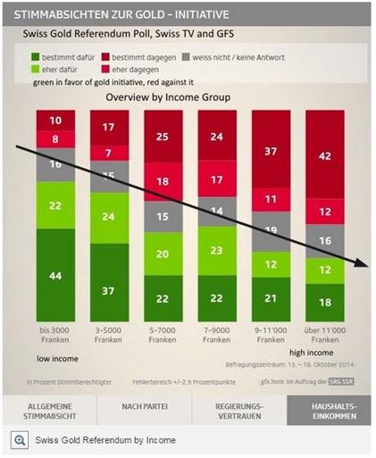 Swiss Gold Referendum Latest Polls  Investing