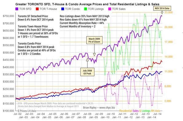 housing prices dec 10 2014