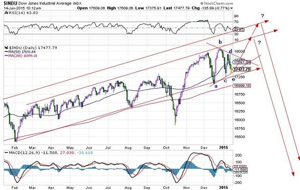Dow jan 15 2015