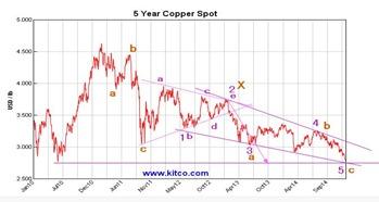 copper 13 oct 2015