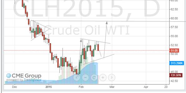 oil feb 17 2015