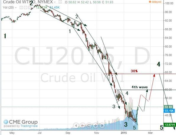 oil feb 3 2015