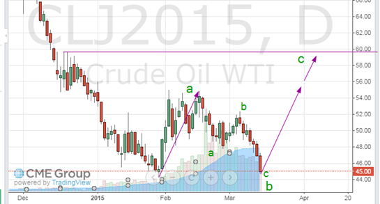 oil march 15 2015