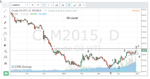 oil april 30 2015