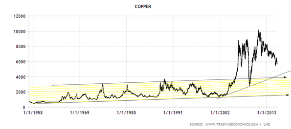 Copper  1957-2015  Data  Chart