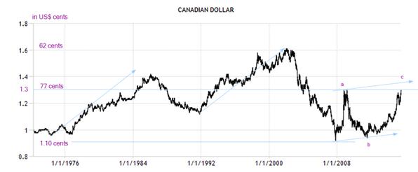 can dollar july 17 2015