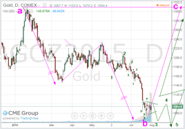 gold july 31 2015 2