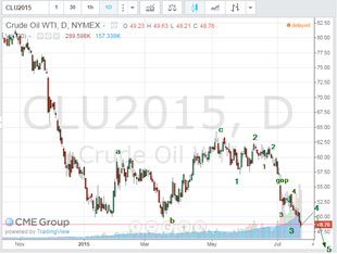 oil july 23 2015