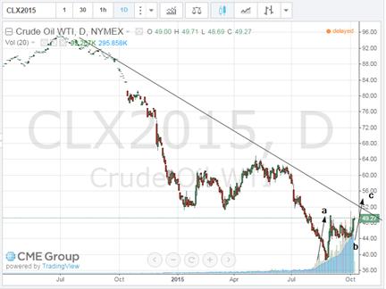 oil oct 7 2015