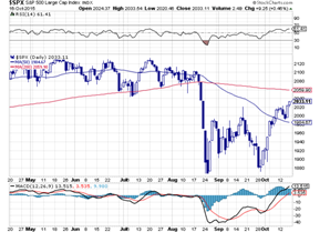 s&P oct 18 2015