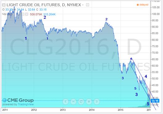 crude oil fut jan 10 2016