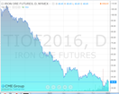 iron ore fut jan 11 2016