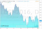 lumber fut jan 11 2016