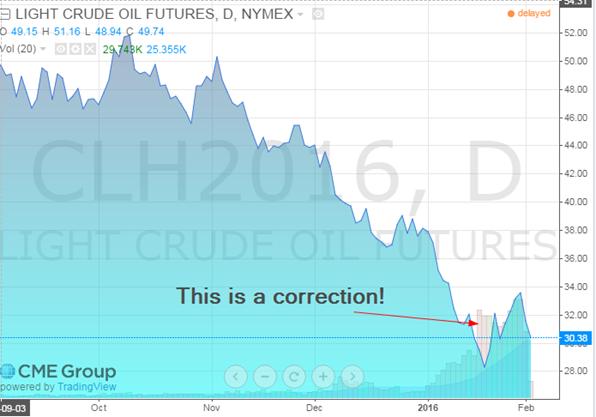 oil feb 2 2016