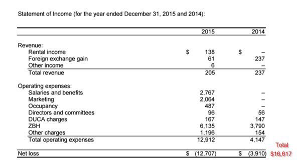 zenbanx income 2015