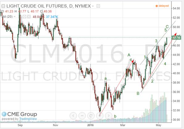 oil may 16 2016