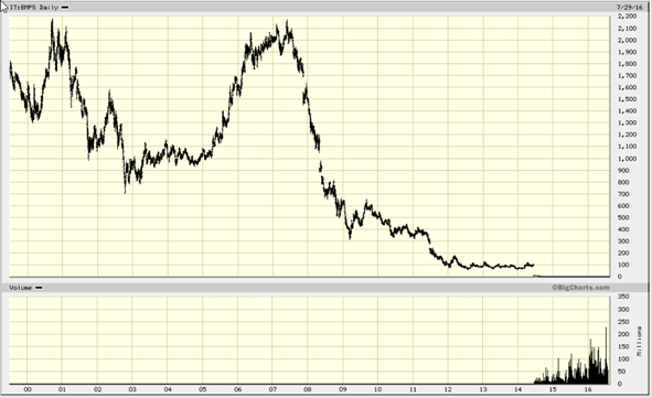 Banca Monte dei Paschi di Siena S.p.A., IT_BMPS Advanced Chart - (MCI) IT_BMPS,