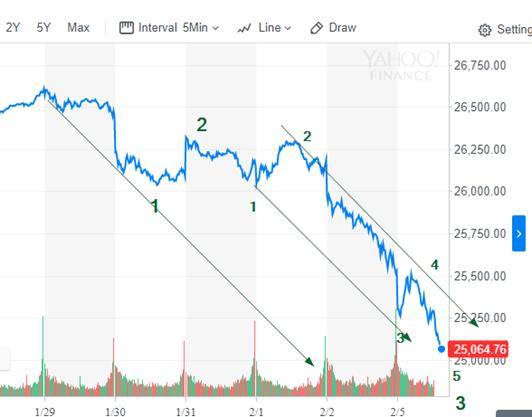 Dow feb 5 2018