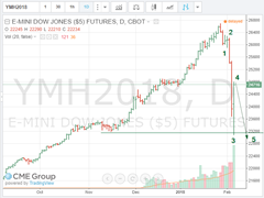 Dow mini 2018 02 06