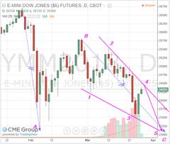 Dow march 26 2018 mini