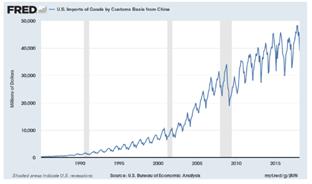 Fred china imports